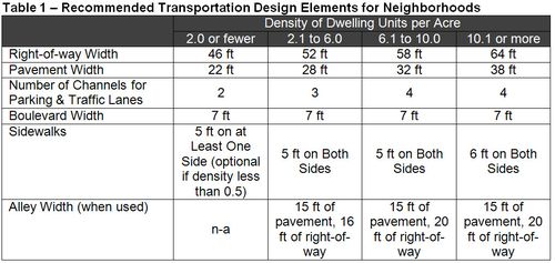 Neighborhood Design Table