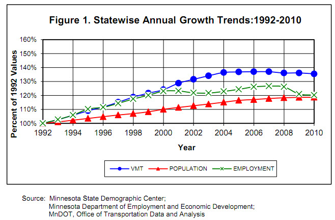MN Traffic Growth Trends
